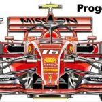 Ferrari za sezono 2020 pripravlja novo hidravlično vzmetenje in novo obliko nosu